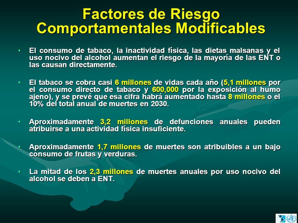 Factores de Riesgo Comportamentales Modificables El consumo de tabaco, la inactividad física, las dietas malsanas y el uso nocivo del alcohol aumentan