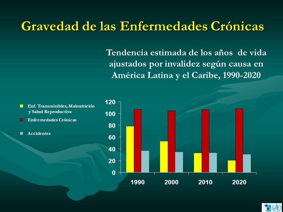 Gravedad de las Enfermedades Crónicas Tendencia estimada de los años de vida ajustados por invalidez según causa en América Latina y el Caribe, 1990-2