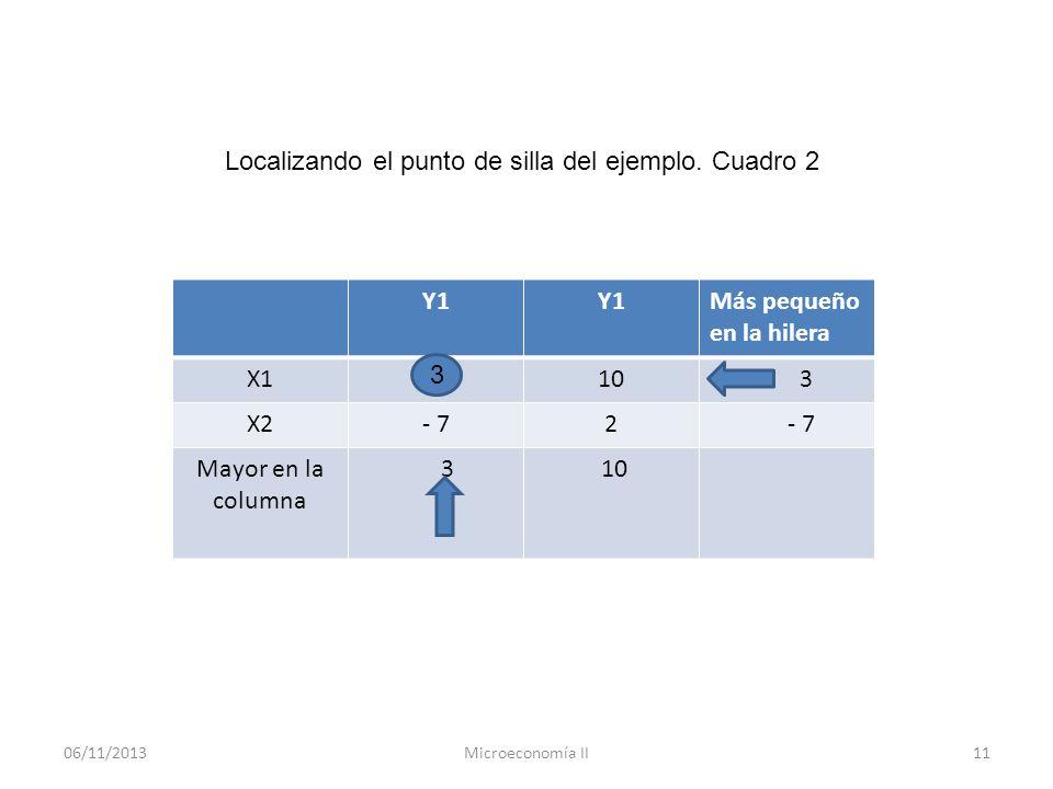 06/11/2013Microeconomía II11 Y1 Más pequeño en la hilera X110 3 X2- 72 Mayor en la columna 3 10 3 Localizando el punto de silla del ejemplo. Cuadro 2