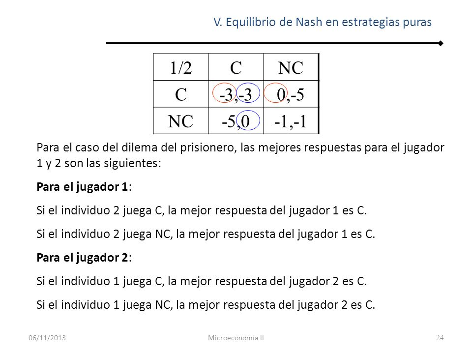 24 V. Equilibrio de Nash en estrategias puras 1/2CNC C-3,-30,-5 NC-5,0-1,-1 Para el caso del dilema del prisionero, las mejores respuestas para el jug