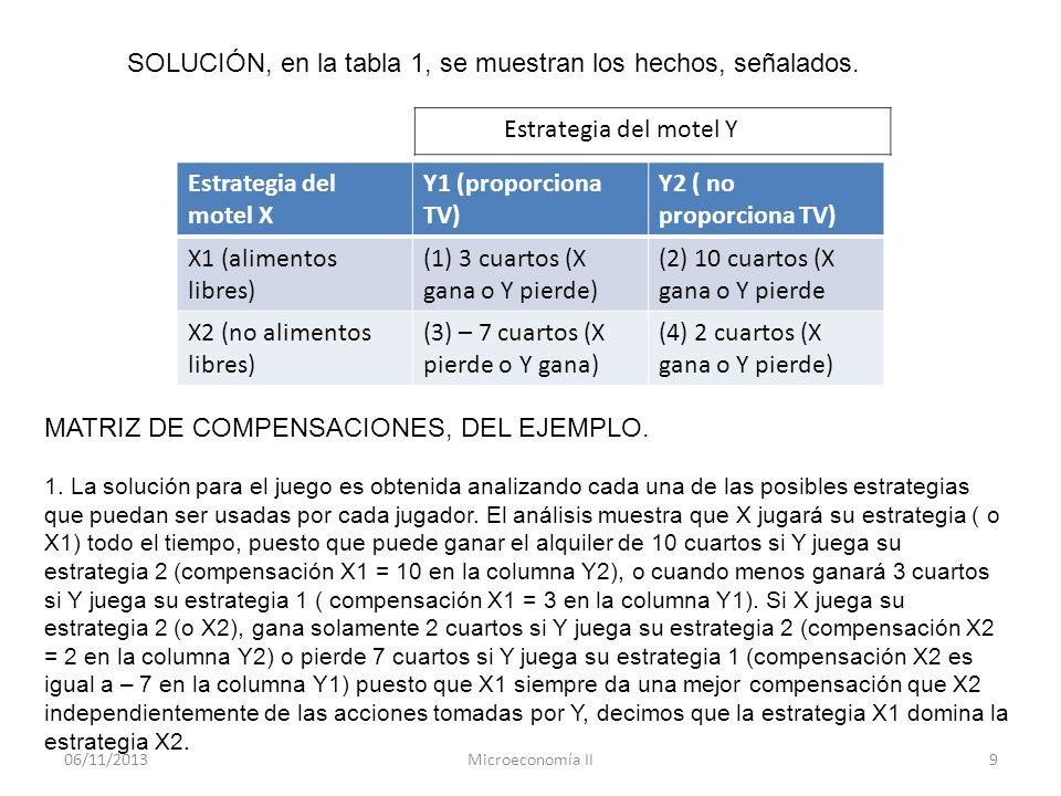 06/11/2013Microeconomía II9 Estrategia del motel X Y1 (proporciona TV) Y2 ( no proporciona TV) X1 (alimentos libres) (1) 3 cuartos (X gana o Y pierde)