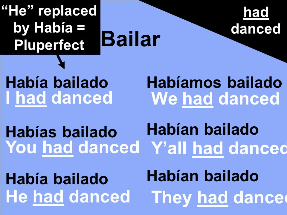 Había bailado Habías bailado Había bailado Habíamos bailado Habían bailado Bailar had danced I had danced You had danced He had danced We had danced Yall had danced They had danced He replaced by Había = Pluperfect