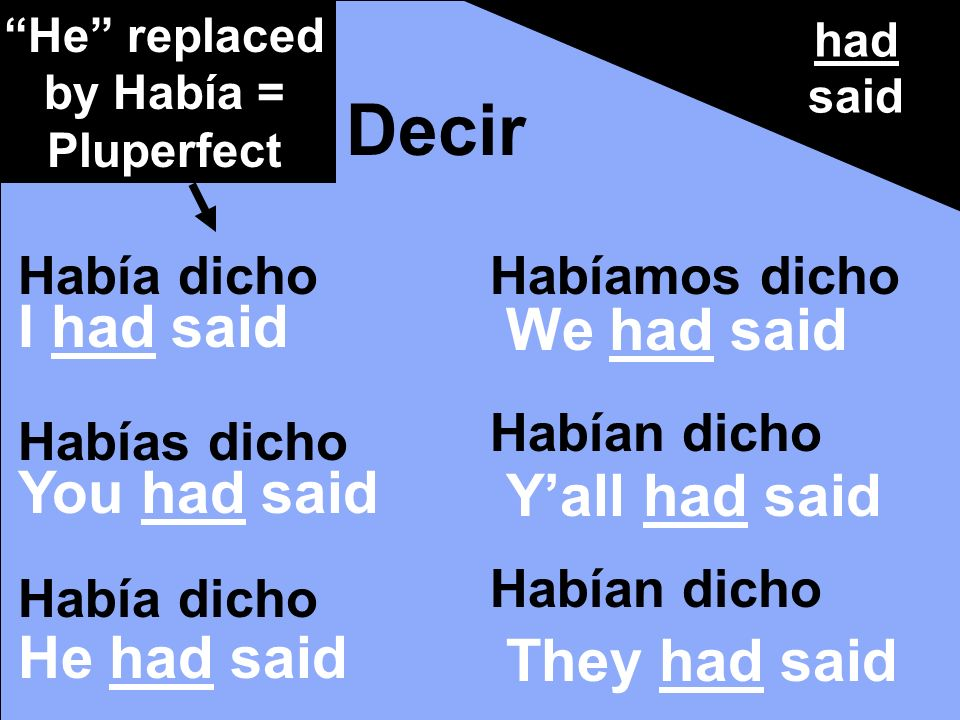 had said Decir Había dicho Habías dicho Había dicho Habíamos dicho Habían dicho He replaced by Había = Pluperfect I had said You had said He had said We had said Yall had said They had said