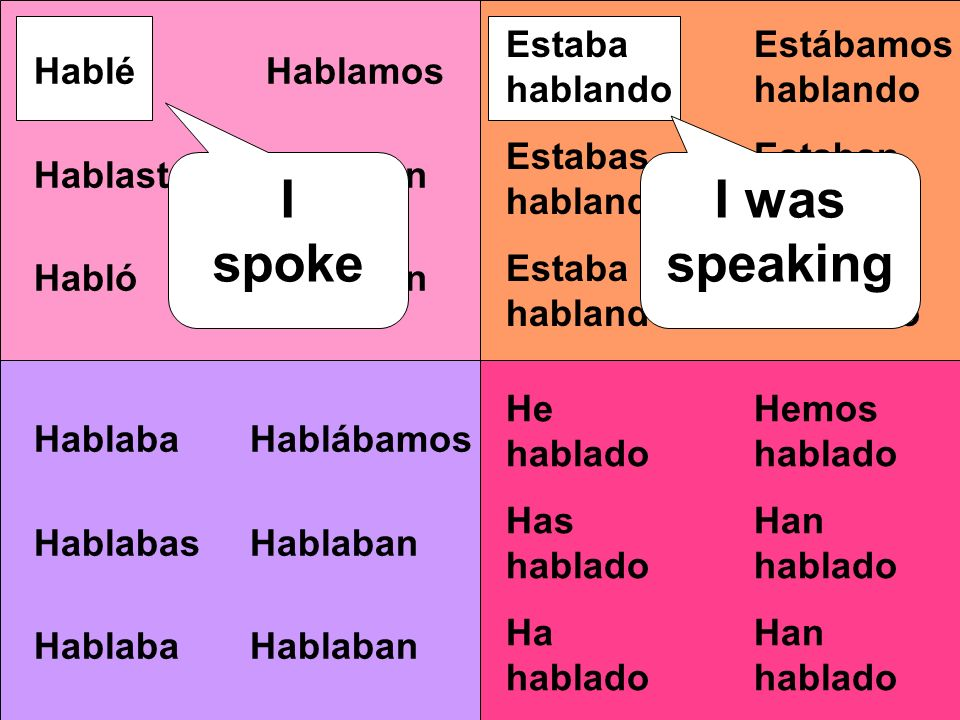 Estábamos hablando Estaban hablando Hablamos Hablaron Hablábamos Hablaban Hemos hablado Han hablado Estaba hablando Estabas hablando Estaba hablando I was speaking Hablé Hablaste Habló I spoke He hablado Has hablado Ha hablado Hablaba Hablabas Hablaba I used to speak