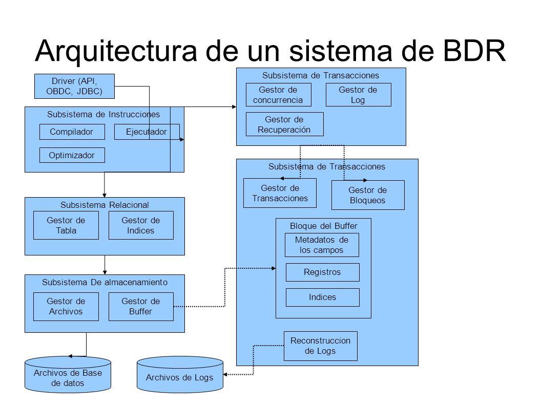 Subsistema de Transacciones Arquitectura de un sistema de BDR Driver (API, OBDC, JDBC) Subsistema de Instrucciones Compilador Optimizador Ejecutador S