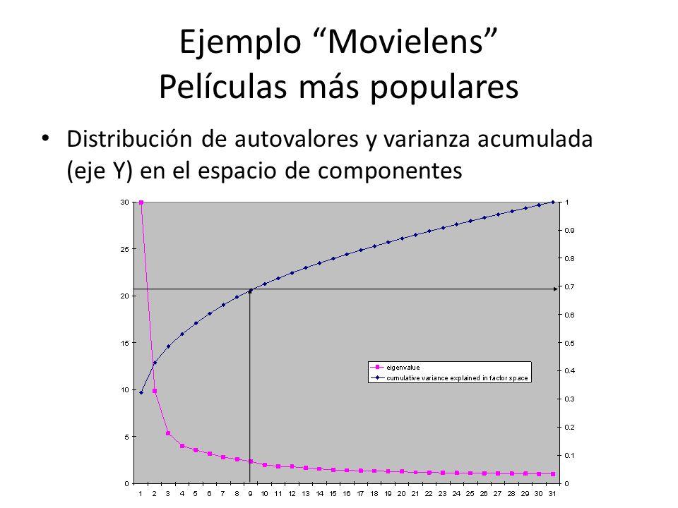 Ejemplo Movielens Películas más populares Distribución de autovalores y varianza acumulada (eje Y) en el espacio de componentes
