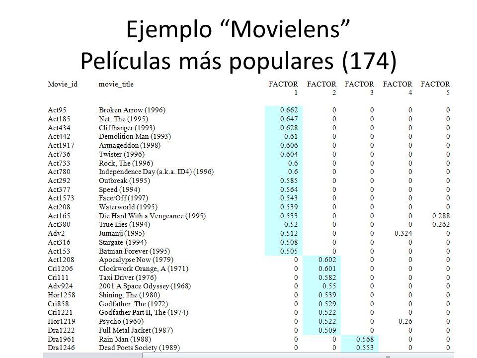Ejemplo Movielens Películas con mayor varianza (164) Distribución de autovalores y varianza acumulada (eje Y) en el espacio de componentes