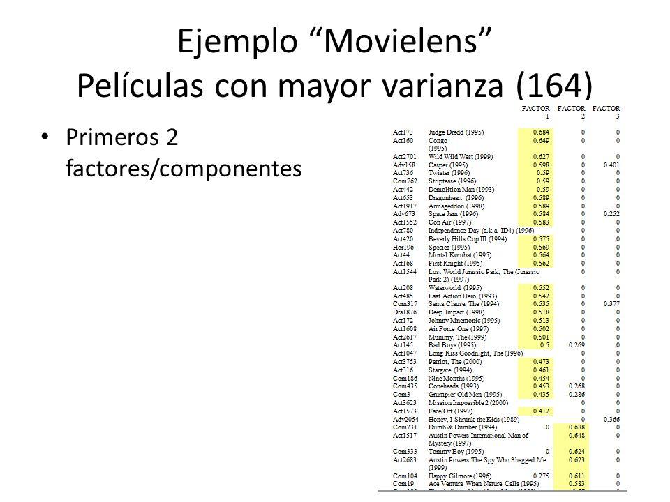 Ejemplo Movielens Películas con mayor varianza (164) Primeros 2 factores/componentes