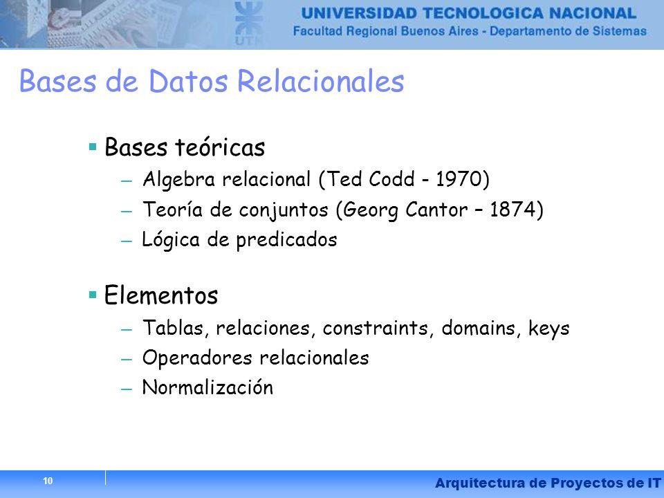 10 Arquitectura de Proyectos de IT 10 Bases de Datos Relacionales Bases teóricas – Algebra relacional (Ted Codd - 1970) – Teoría de conjuntos (Georg C