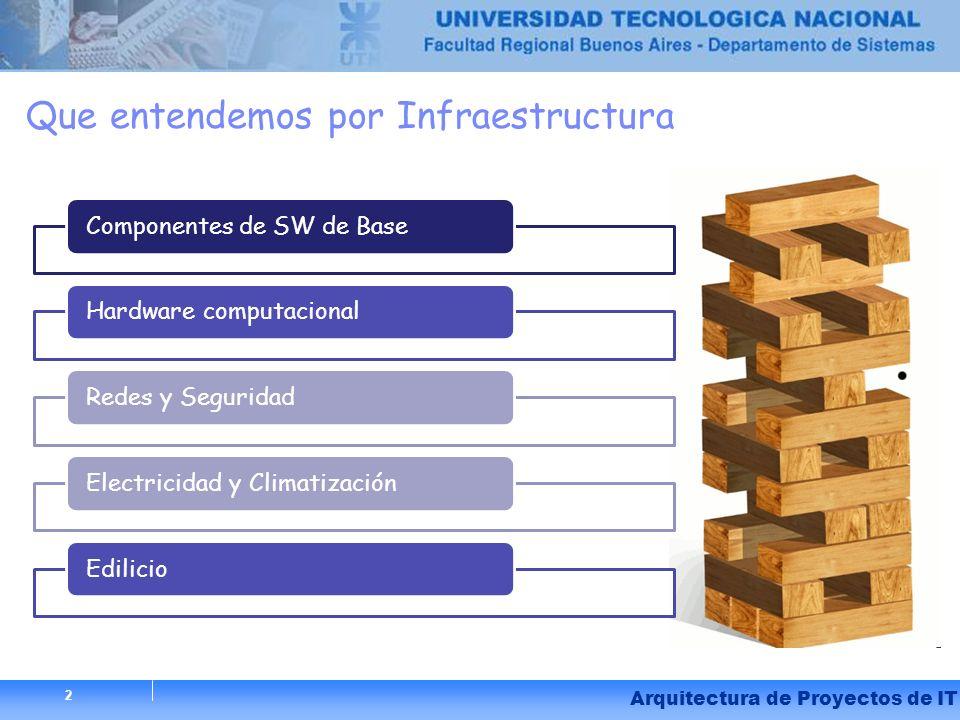 2 Arquitectura de Proyectos de IT Que entendemos por Infraestructura Componentes de SW de BaseHardware computacionalRedes y SeguridadElectricidad y Cl