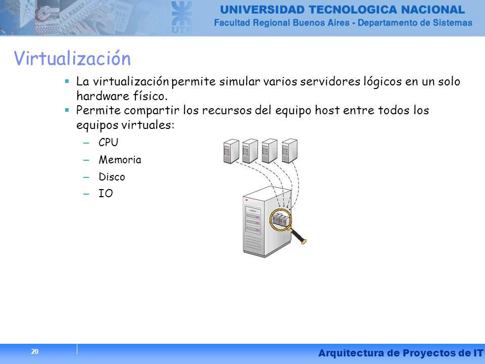 20 Arquitectura de Proyectos de IT Virtualización La virtualización permite simular varios servidores lógicos en un solo hardware físico. Permite comp