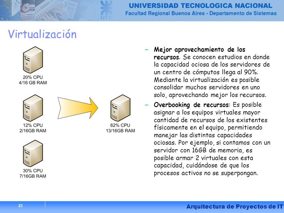 23 Arquitectura de Proyectos de IT Virtualización – Mejor aprovechamiento de los recursos. Se conocen estudios en donde la capacidad ociosa de los ser