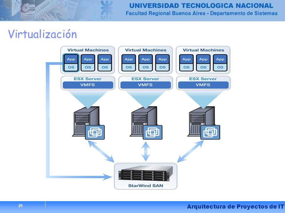 25 Arquitectura de Proyectos de IT Virtualización