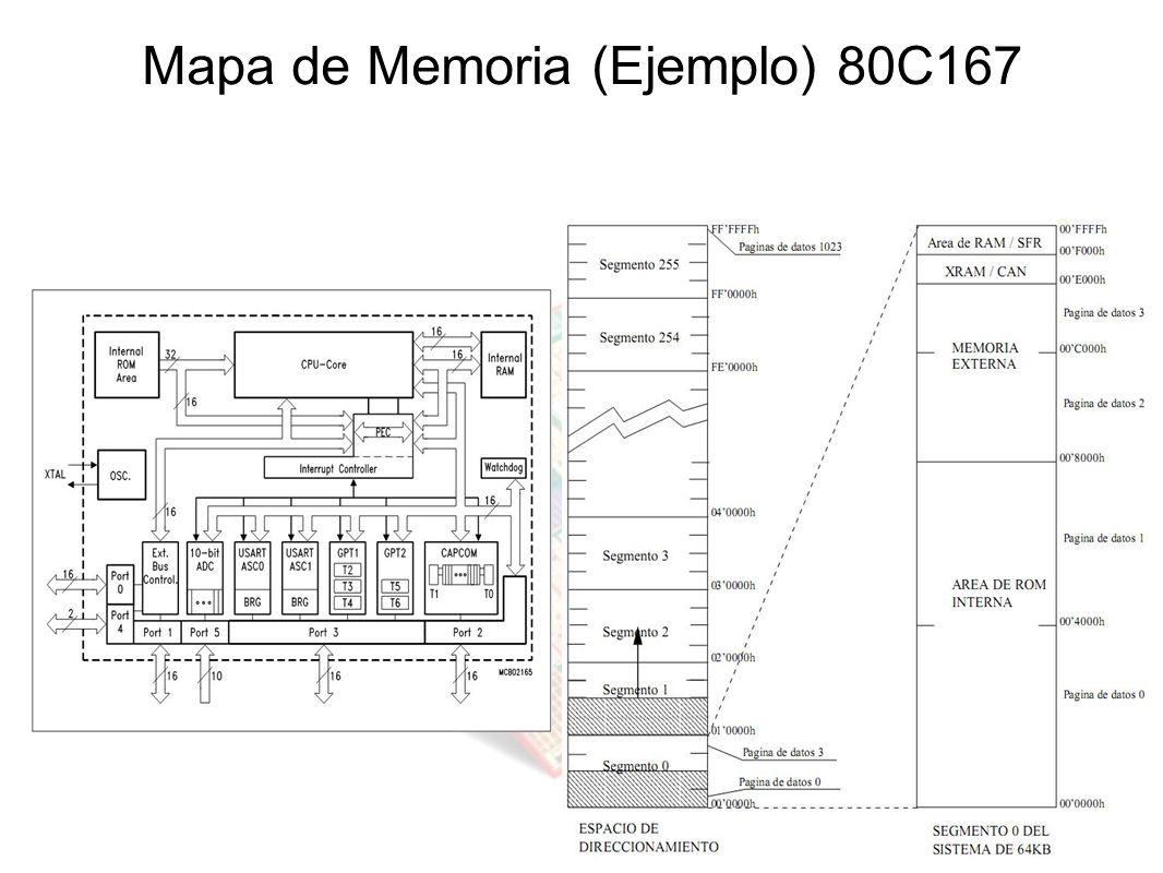 Mapa de Memoria (Ejemplo) 80C167