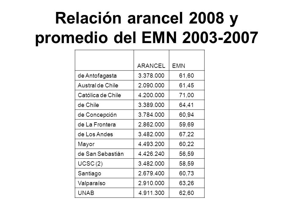 Relación arancel 2008 y promedio del EMN 2003-2007 ARANCELEMN de Antofagasta3.378.00061,60 Austral de Chile2.090.00061,45 Católica de Chile4.200.00071,00 de Chile3.389.00064,41 de Concepción3.784.00060,94 de La Frontera2.862.00059,69 de Los Andes3.482.00067,22 Mayor4.493.20060,22 de San Sebastián4.426.24056,59 UCSC (2)3.482.00058,59 Santiago 2.679.40060,73 Valparaíso2.910.00063,26 UNAB4.911.30062,60