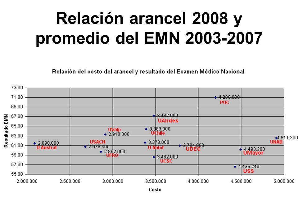 Relación arancel 2008 y promedio del EMN 2003-2007