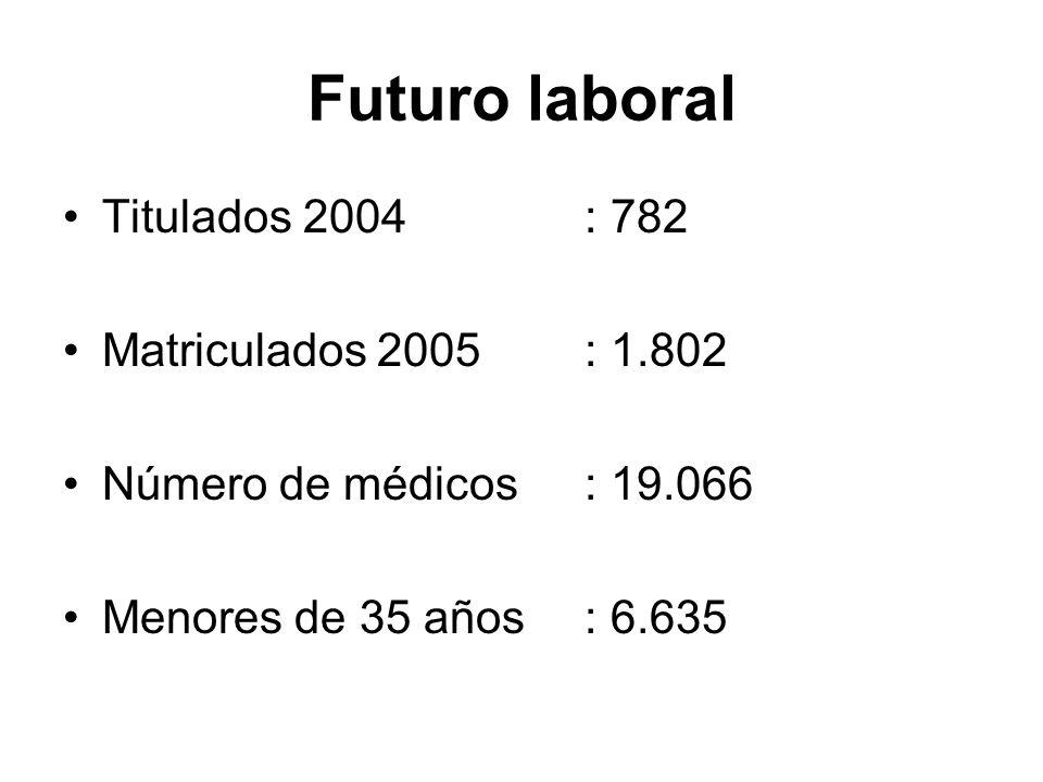 Futuro laboral Titulados 2004: 782 Matriculados 2005: 1.802 Número de médicos: 19.066 Menores de 35 años: 6.635