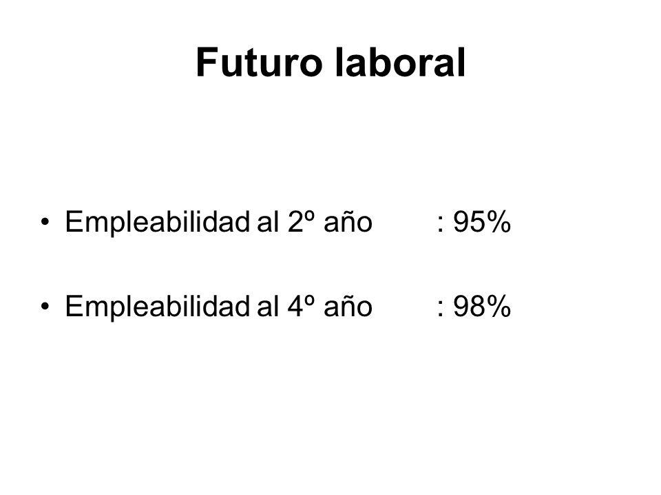 Futuro laboral Empleabilidad al 2º año: 95% Empleabilidad al 4º año: 98%
