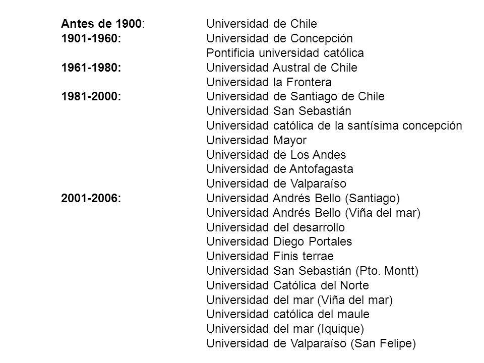 Antes de 1900:Universidad de Chile 1901-1960:Universidad de Concepción Pontificia universidad católica 1961-1980:Universidad Austral de Chile Universi