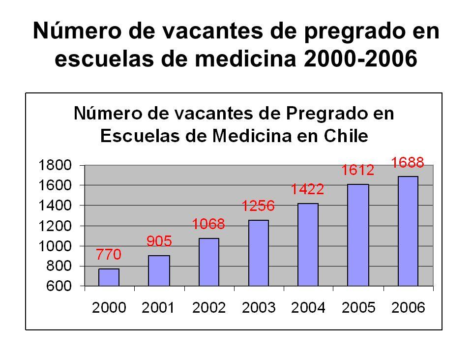 Número de vacantes de pregrado en escuelas de medicina 2000-2006