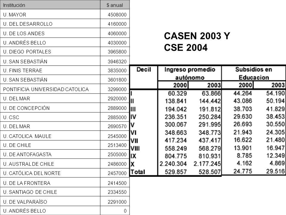 Institución$ anual U. MAYOR4508000 U. DEL DESARROLLO4160000 U. DE LOS ANDES4060000 U. ANDRÉS BELLO4030000 U. DIEGO PORTALES3965800 U. SAN SEBASTIÁN394