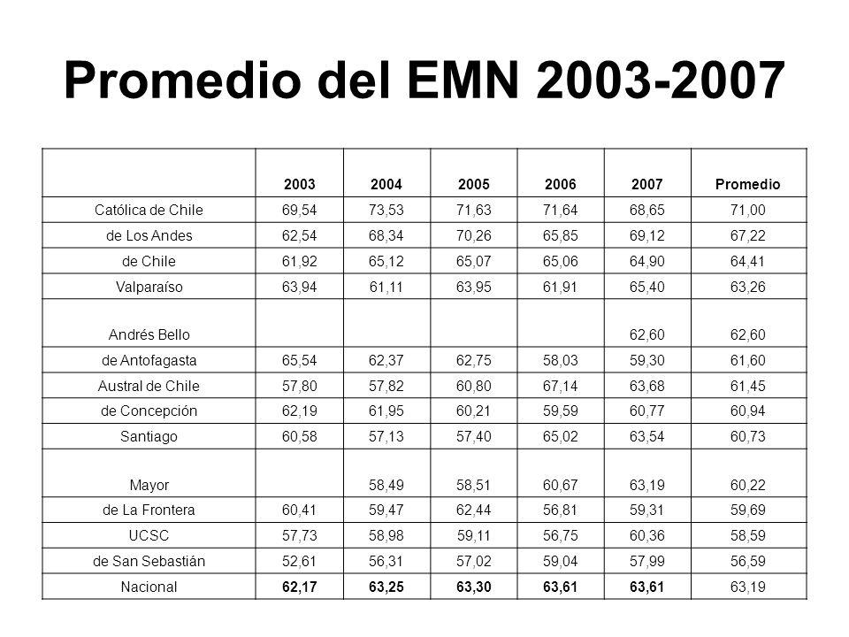 Promedio del EMN 2003-2007 20032004200520062007Promedio Católica de Chile69,5473,5371,6371,6468,6571,00 de Los Andes62,5468,3470,2665,8569,1267,22 de Chile61,9265,1265,0765,0664,9064,41 Valparaíso63,9461,1163,9561,9165,4063,26 Andrés Bello62,60 de Antofagasta65,5462,3762,7558,0359,3061,60 Austral de Chile57,8057,8260,8067,1463,6861,45 de Concepción62,1961,9560,2159,5960,7760,94 Santiago60,5857,1357,4065,0263,5460,73 Mayor58,4958,5160,6763,1960,22 de La Frontera60,4159,4762,4456,8159,3159,69 UCSC57,7358,9859,1156,7560,3658,59 de San Sebastián52,6156,3157,0259,0457,9956,59 Nacional62,1763,2563,3063,61 63,19