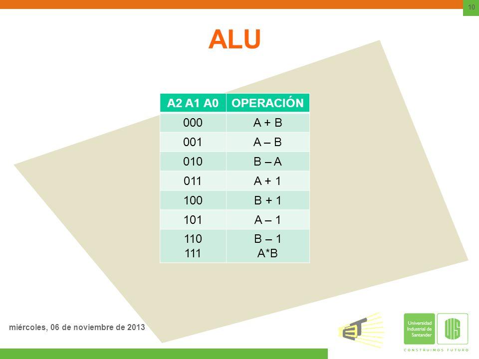 ALU A2 A1 A0OPERACIÓN 000A + B 001A – B 010B – A 011A + 1 100B + 1 101A – 1 110 111 B – 1 A*B 10 miércoles, 06 de noviembre de 2013