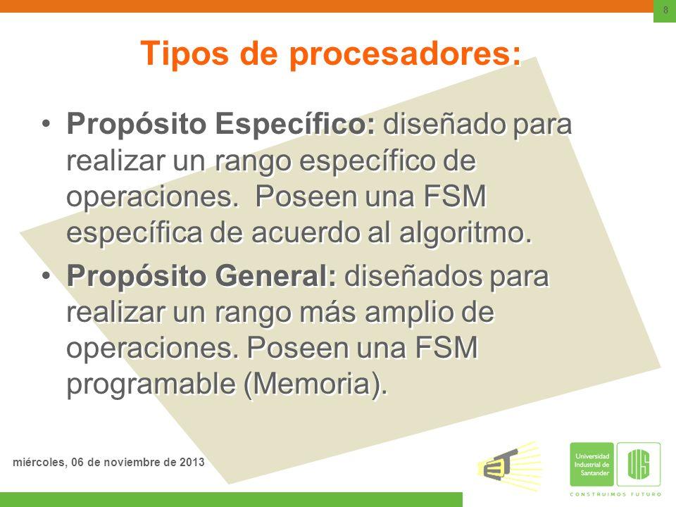 Tipos de procesadores: Propósito Específico: diseñado para realizar un rango específico de operaciones. Poseen una FSM específica de acuerdo al algori