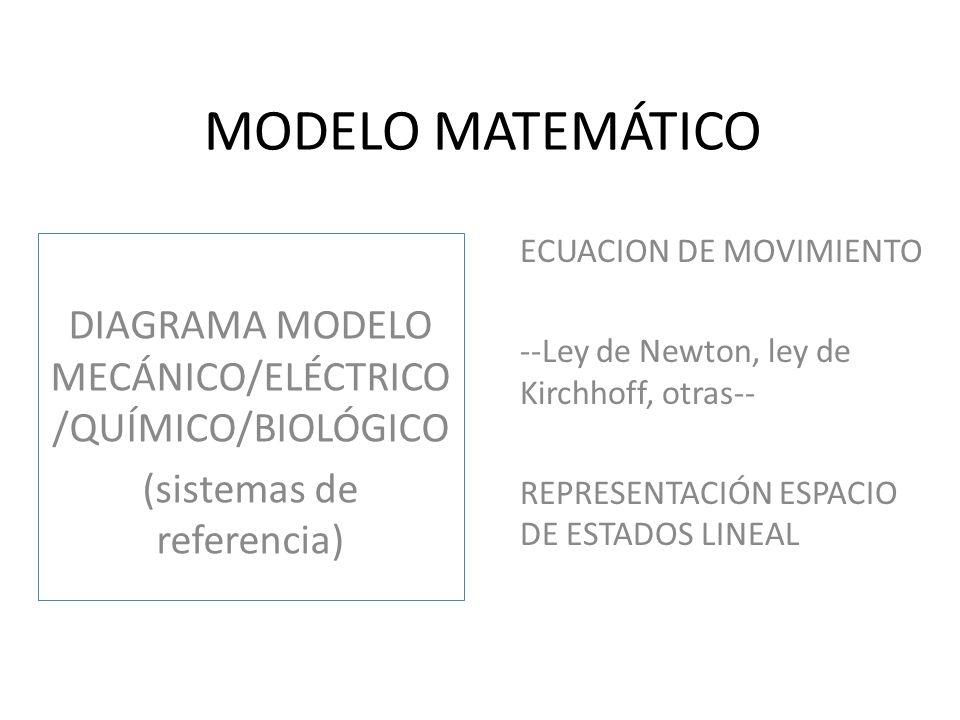 LINEALIZACIÓN DIAGRAMA MODELO MECÁNICO/ELÉCTRICO /QUÍMICO/BIOLÓGICO (sistemas de referencia) REPRESENTACIÓN ESPACIO DE ESTADOS LINEAL --Pto de equilibrio--