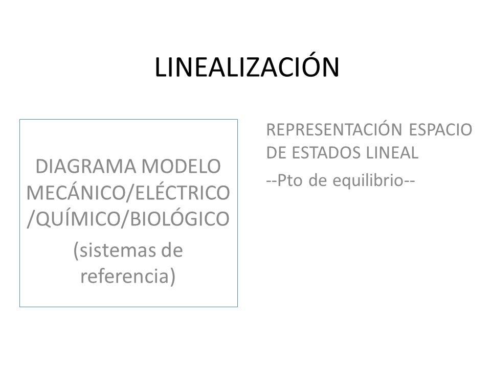 DISEÑO DEL CONTROLADOR CONTROL POR UBICACIÓN DE POLOS (polos del sistema controlado) CONTROL ÓPTIMO (LQR) (matrices de ponderación Q y R)