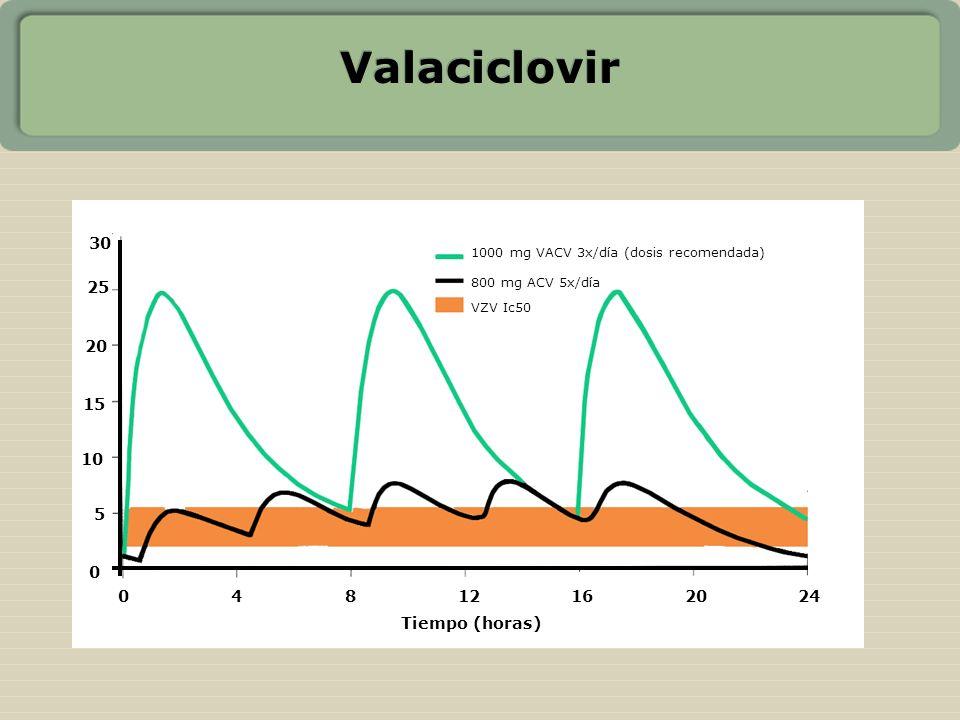 Valaciclovir 1000 mg VACV 3x/día (dosis recomendada) 800 mg ACV 5x/día VZV Ic50 04812162024 0 5 10 15 20 25 30 Tiempo (horas)