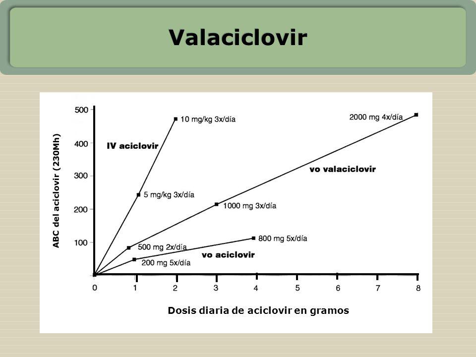 Valaciclovir Dosis diaria de aciclovir en gramos ABC del aciclovir (230Mh)
