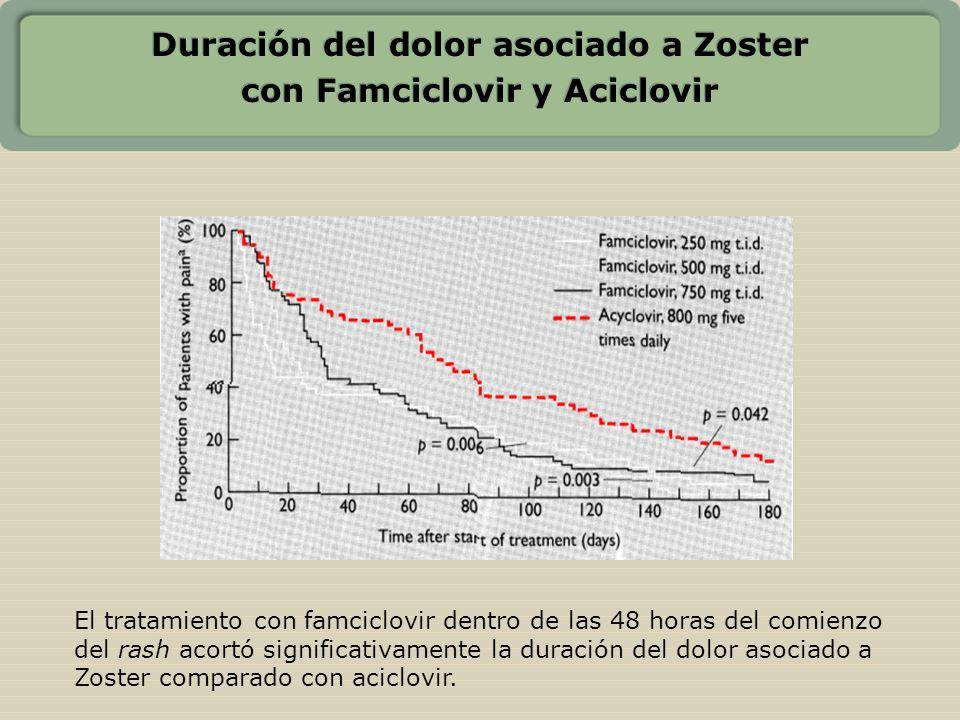 Duración del dolor asociado a Zoster con Famciclovir y Aciclovir El tratamiento con famciclovir dentro de las 48 horas del comienzo del rash acortó si