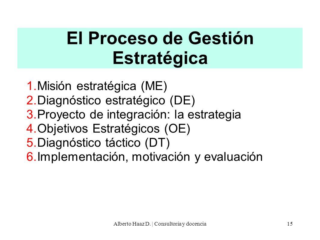 El Proceso de Gestión Estratégica 1.Misión estratégica (ME) 2.Diagnóstico estratégico (DE) 3.Proyecto de integración: la estrategia 4.Objetivos Estrat