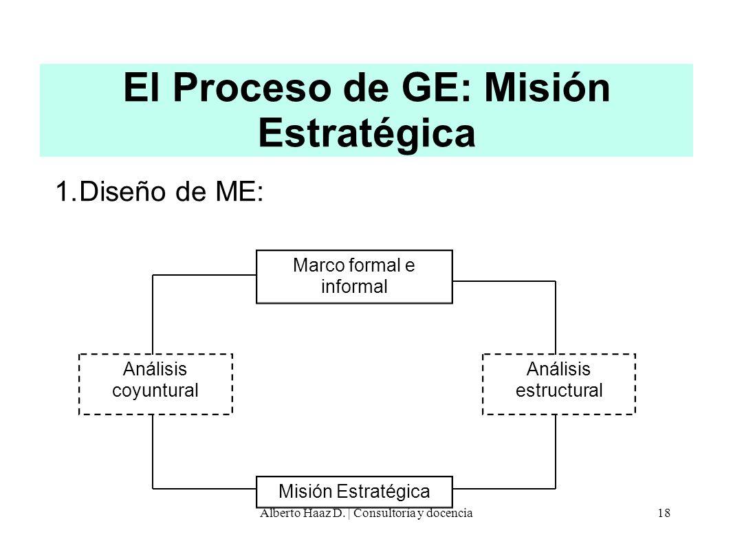 El Proceso de GE: Misión Estratégica 1.Diseño de ME: Marco formal e informal Misión Estratégica Análisis coyuntural Análisis estructural 18Alberto Haa