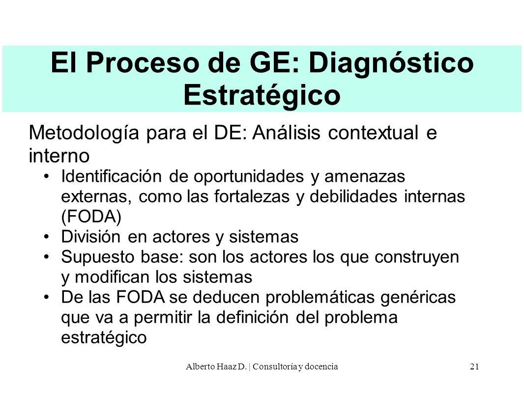 El Proceso de GE: Diagnóstico Estratégico Metodología para el DE: Análisis contextual e interno Identificación de oportunidades y amenazas externas, c