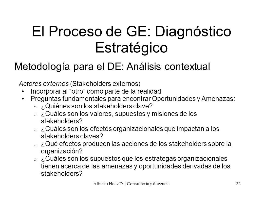El Proceso de GE: Diagnóstico Estratégico Metodología para el DE: Análisis contextual Actores externos (Stakeholders externos) Incorporar al otro como