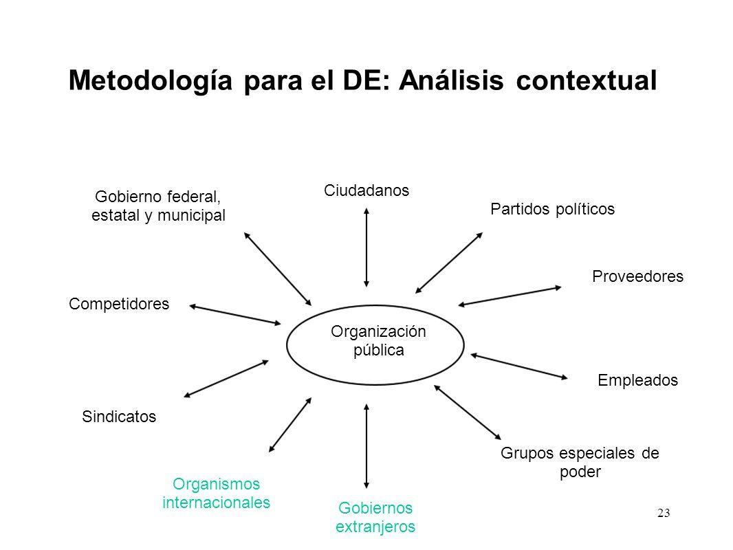 Metodología para el DE: Análisis contextual Organización pública Ciudadanos Proveedores Empleados Grupos especiales de poder Gobiernos extranjeros Org