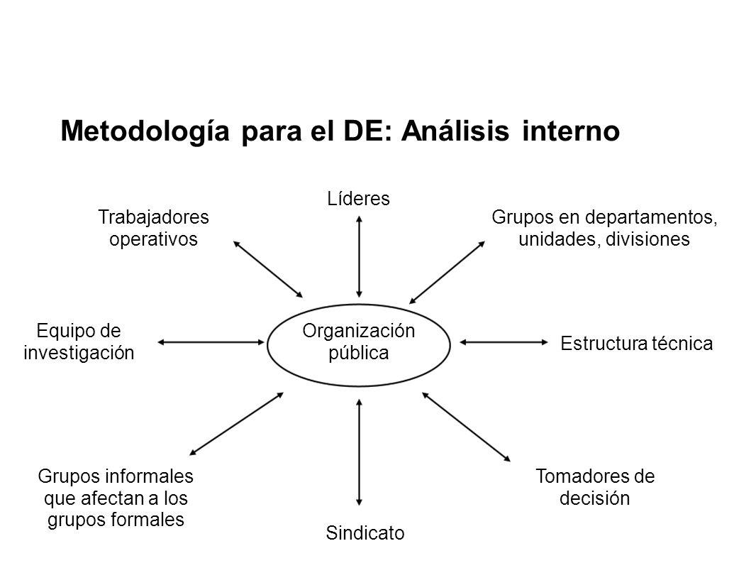 Metodología para el DE: Análisis interno Organización pública Líderes Estructura técnica Trabajadores operativos Grupos informales que afectan a los g