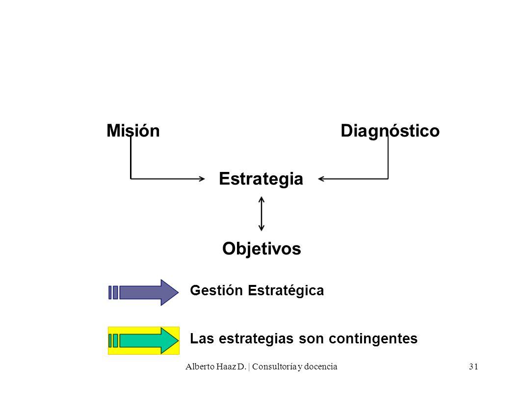 Gestión Estratégica Las estrategias son contingentes Estrategia MisiónDiagnóstico Objetivos 31Alberto Haaz D.   Consultoría y docencia
