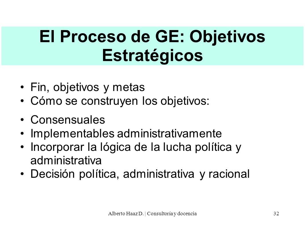 El Proceso de GE: Objetivos Estratégicos Fin, objetivos y metas Cómo se construyen los objetivos: Consensuales Implementables administrativamente Inco