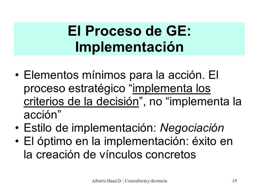 El Proceso de GE: Implementación Elementos mínimos para la acción. El proceso estratégico implementa los criterios de la decisión, no implementa la ac