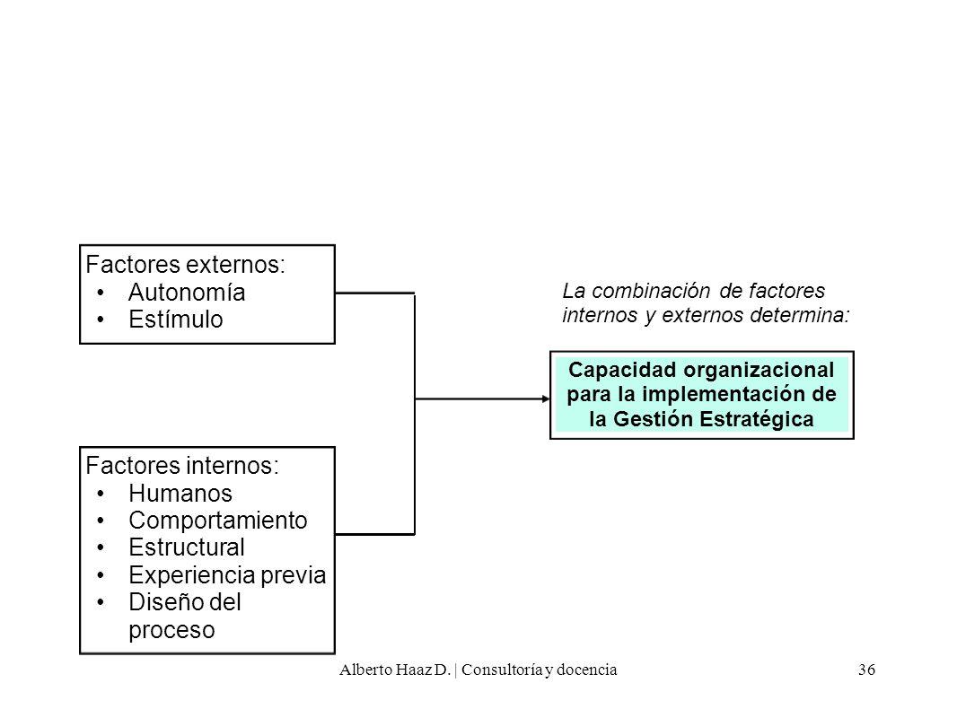 Factores externos: Autonomía Estímulo Capacidad organizacional para la implementación de la Gestión Estratégica Factores internos: Humanos Comportamie