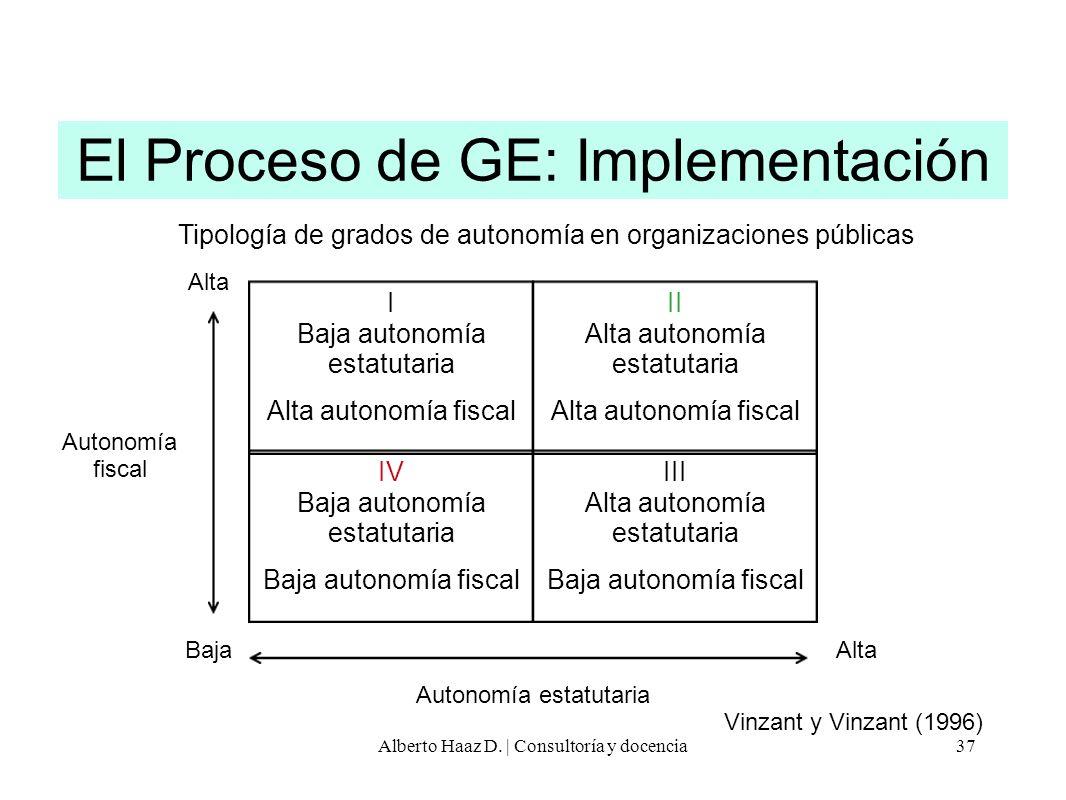 Vinzant y Vinzant (1996) I Baja autonomía estatutaria Alta autonomía fiscal II Alta autonomía estatutaria Alta autonomía fiscal III Alta autonomía est