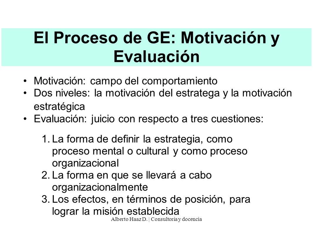 El Proceso de GE: Motivación y Evaluación Motivación: campo del comportamiento Dos niveles: la motivación del estratega y la motivación estratégica Ev