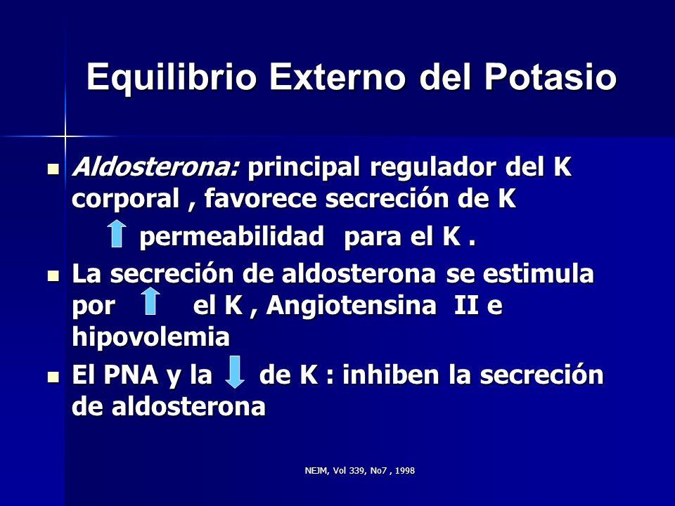 NEJM, Vol 339, No7, 1998 Equilibrio Externo del Potasio Aldosterona: principal regulador del K corporal, favorece secreción de K Aldosterona: principa