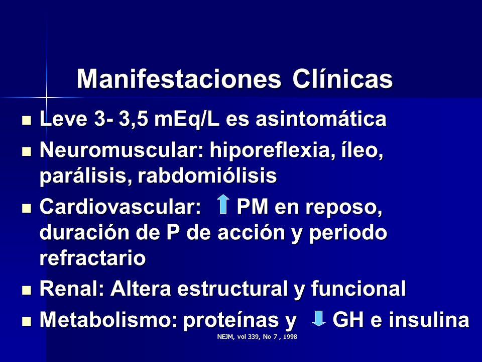 NEJM, vol 339, No 7, 1998 Manifestaciones Clínicas Leve 3- 3,5 mEq/L es asintomática Leve 3- 3,5 mEq/L es asintomática Neuromuscular: hiporeflexia, íl