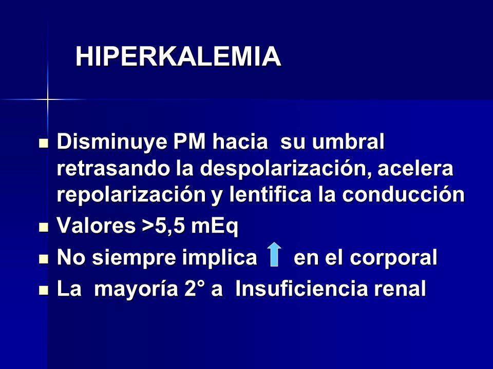 HIPERKALEMIA Disminuye PM hacia su umbral retrasando la despolarización, acelera repolarización y lentifica la conducción Disminuye PM hacia su umbral