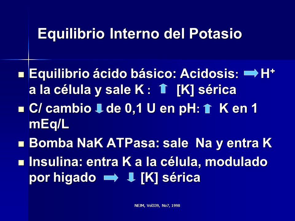 NEJM, Vol339, No7, 1998 Equilibrio Interno del Potasio Equilibrio ácido básico: Acidosis : H + a la célula y sale K : [K] sérica Equilibrio ácido bási