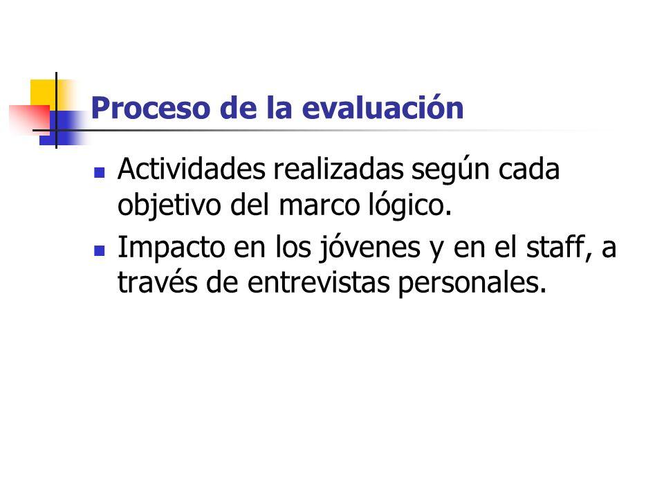 Proceso de la evaluación Actividades realizadas según cada objetivo del marco lógico. Impacto en los jóvenes y en el staff, a través de entrevistas pe